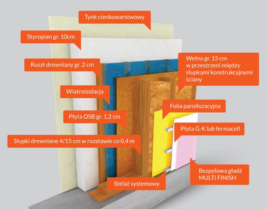 tanie domy całoroczne z drewna - technologia